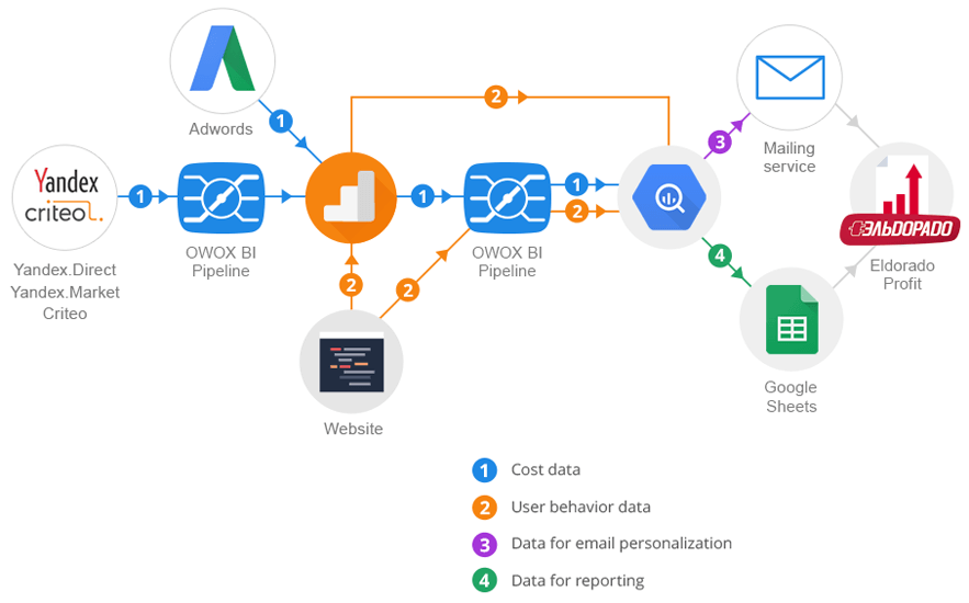 How data is collected and combined