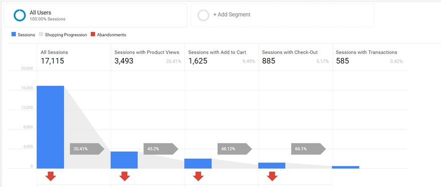 Analyze user activities with the Shopping Behavior Analysis visualization