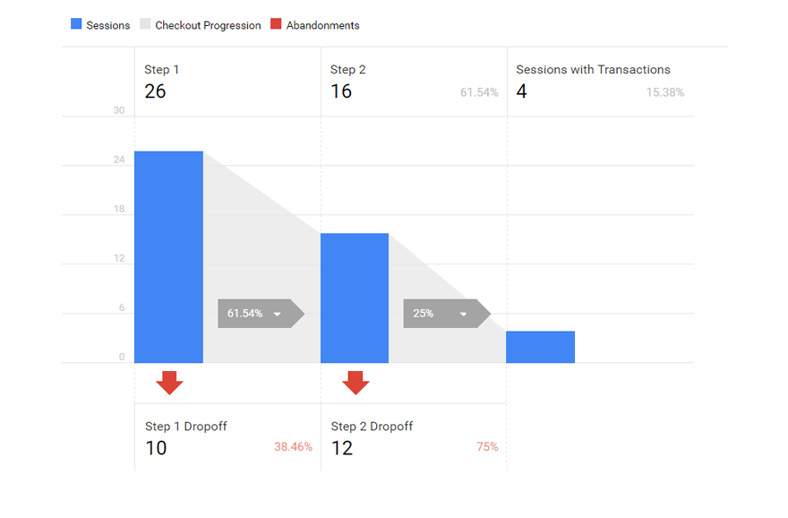 Visualize steps of the checkout process in the Checkout Behavior Analysis report