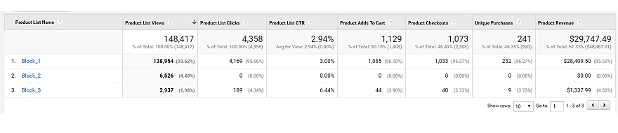 Measure the performance ofyour Product Lists