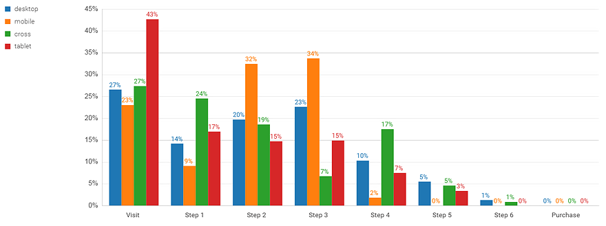 Evaluation of funnel steps by device type
