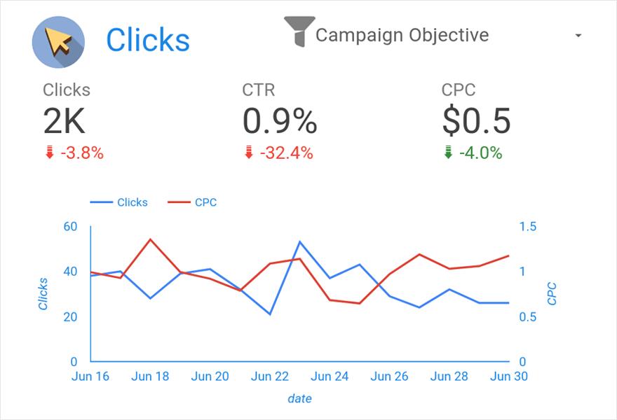 Facebook Ads Dashboard — Clicks & CPC