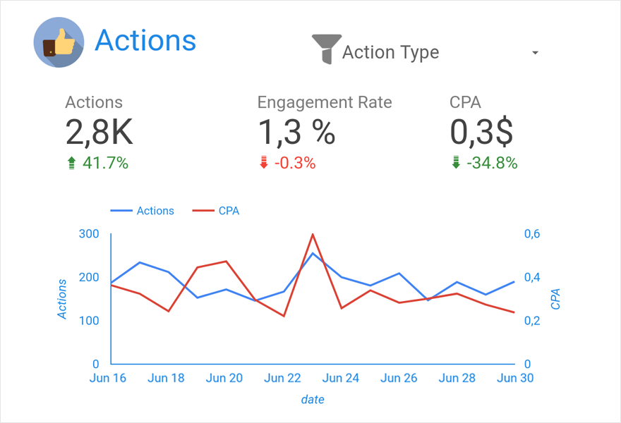Facebook Ads Dashboard — Actions & CPA