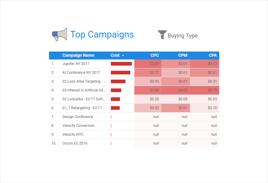 Facebook Ads Dashboard — Top Campaigns