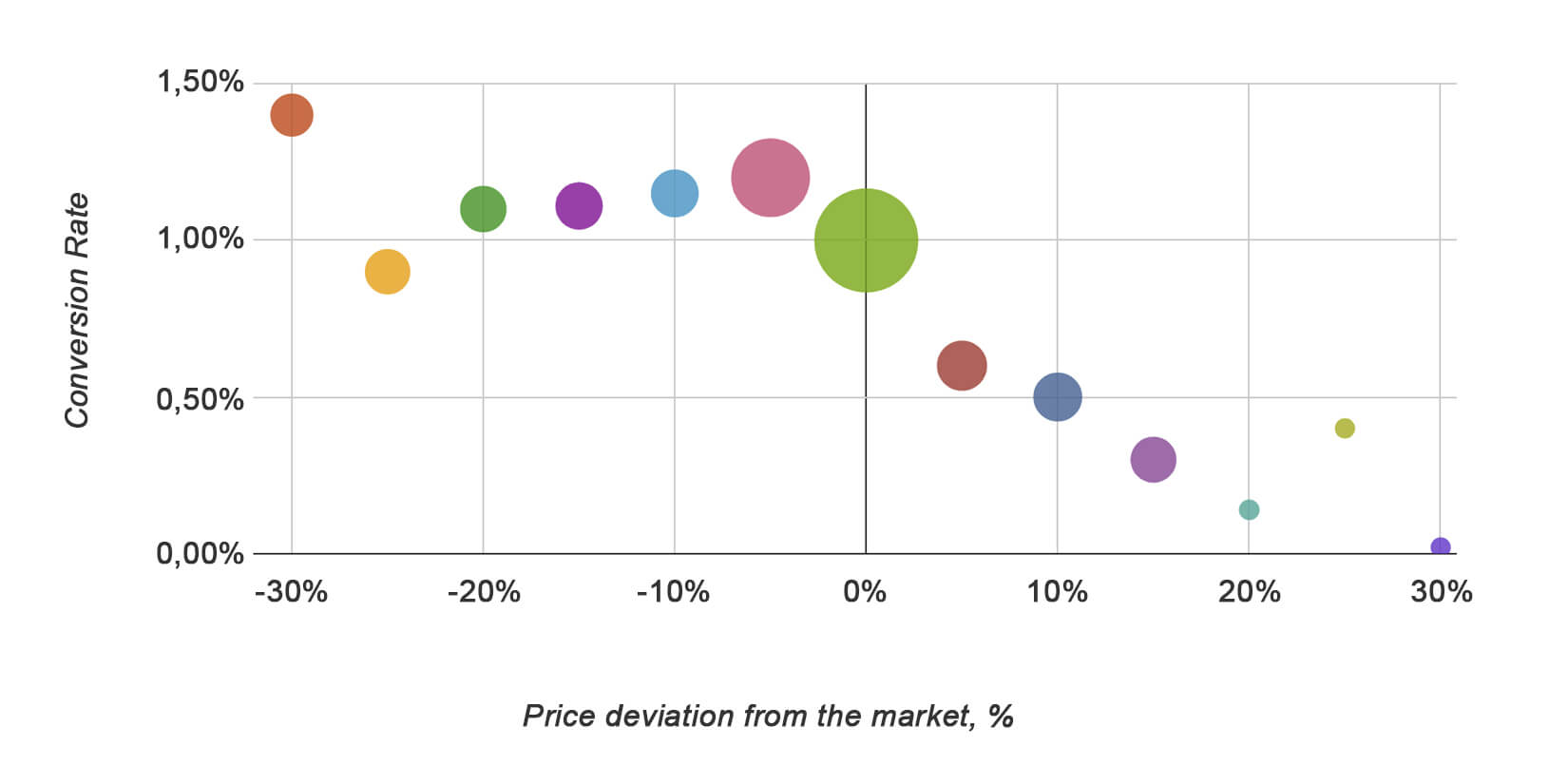 Conversion Rate / Price deviation from the market