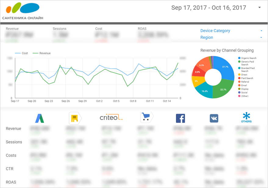 Visualize advertising performance data