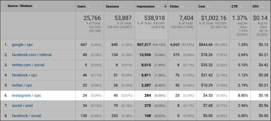 Instagram paid traffic in Google Analytics Cost Analysis report