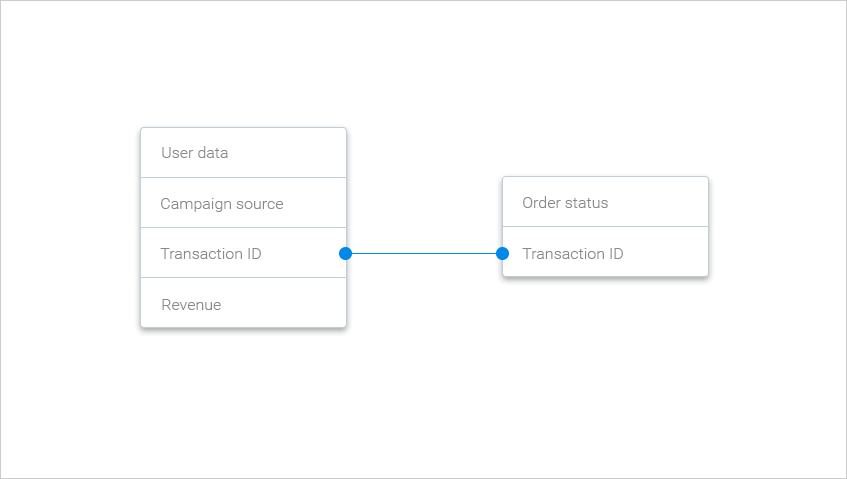 Merging the data by the Transaction ID