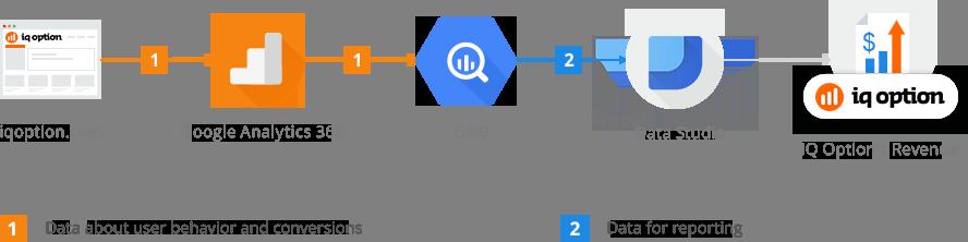 IQ Options data flow chart
