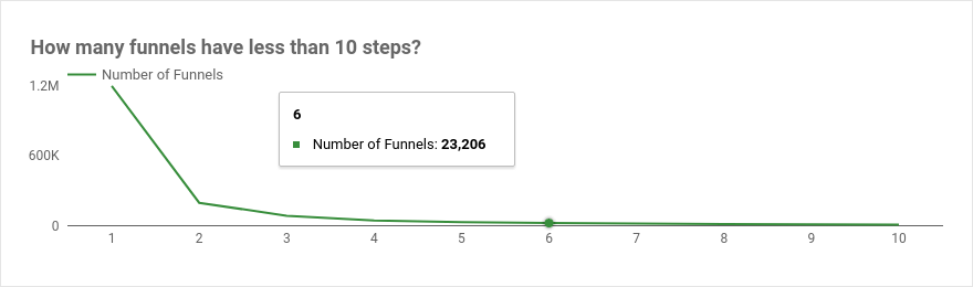 Chart to show how many conversion paths with a certain number of sessions before registration