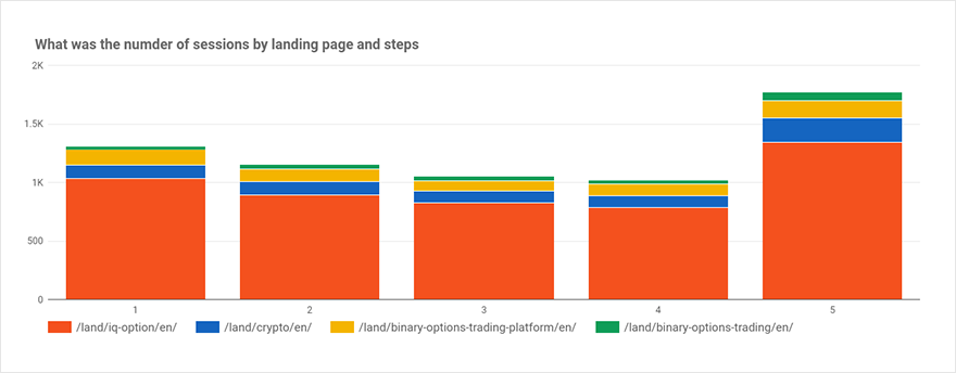 Diagram showing how sessions are distributed among landing pages and steps of the conversion path