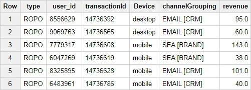 table of ROPO transactions