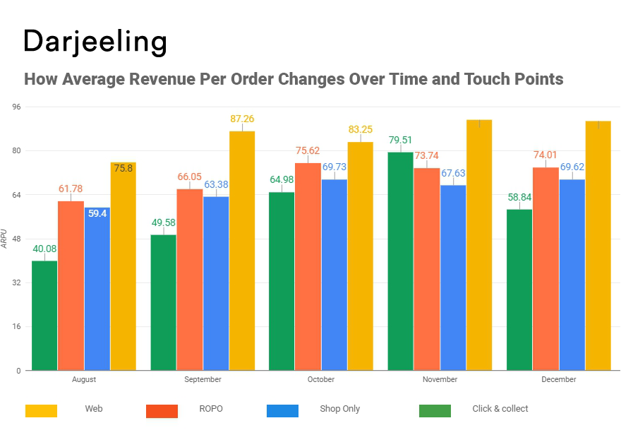 Changes in Average Revenue Per Order based on transaction type