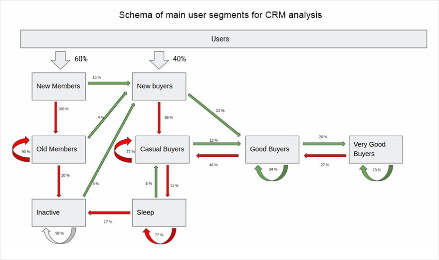 Schema of main user segments for CRM analysis