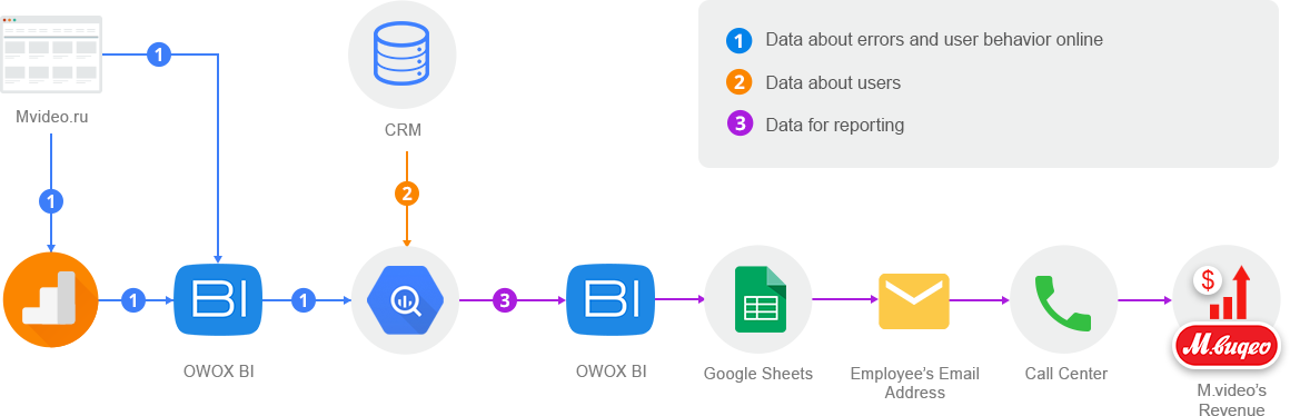 data movement scheme