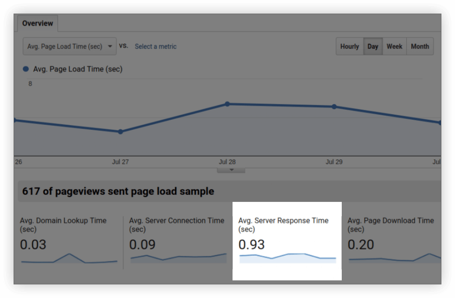 Overview in Site Speed report of Google Analytics
