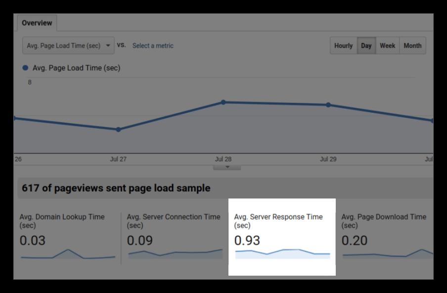 Overview inSite Speed report ofGoogle Analytics