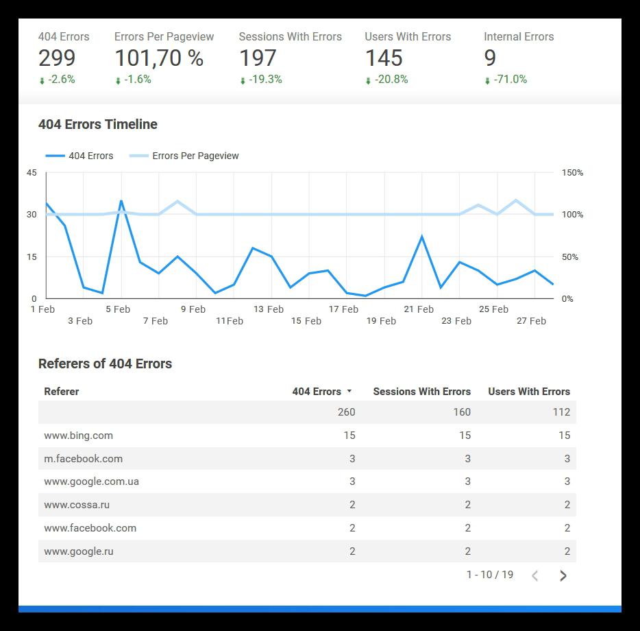 Errors report onwebsite