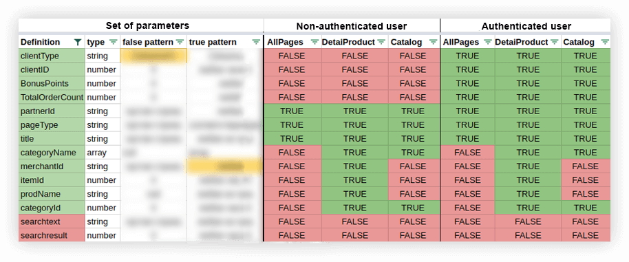 Structure of the pages data set