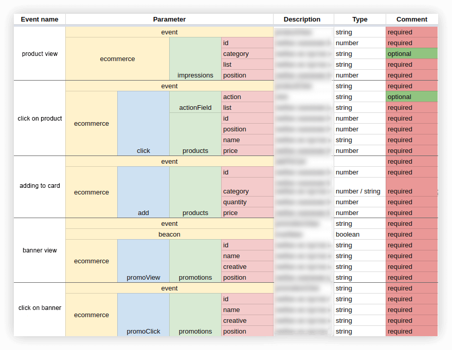 Structure of the event data set