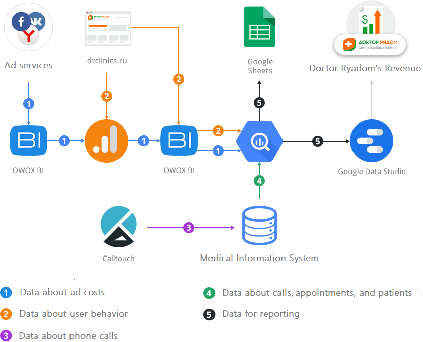 Data flowchart for marketing analytics system