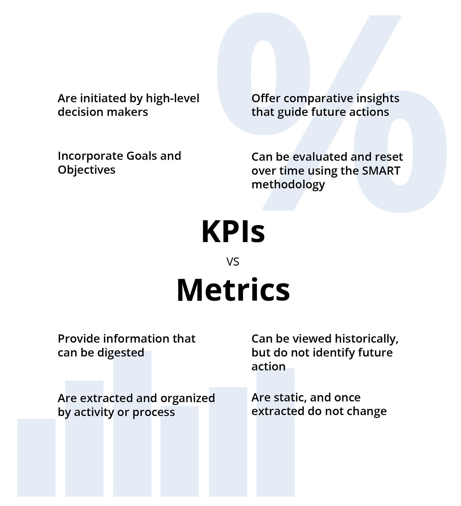 Metrics vs KPIs comparison