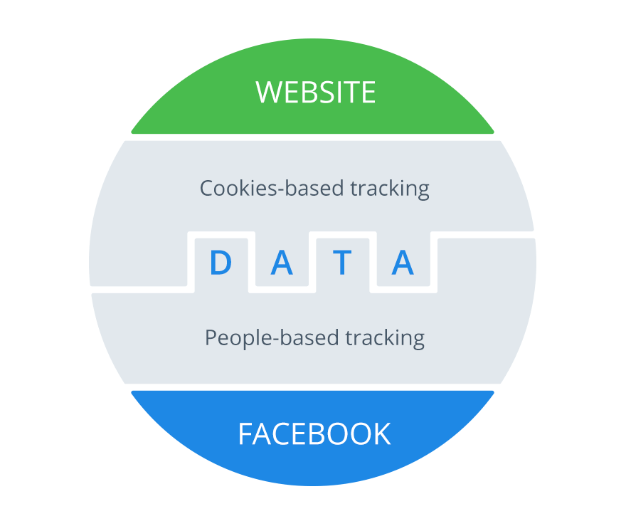 people-based tracking and cookie-based tracking