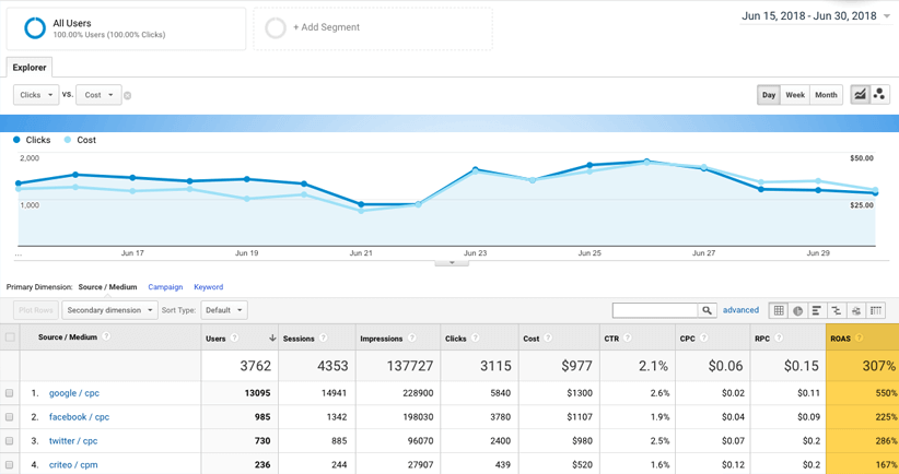 imported cost data in Google Analytics