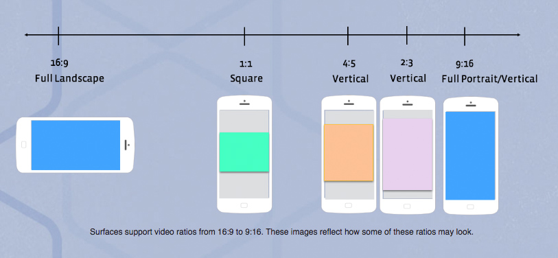 Supported video ratios shown on mobile devices