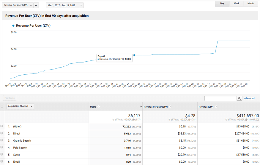 Google Analytics LTV report